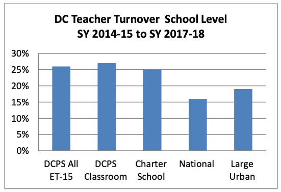 DC Teacher Turnover School Level (SY 2014–15 to SY 2017–18)