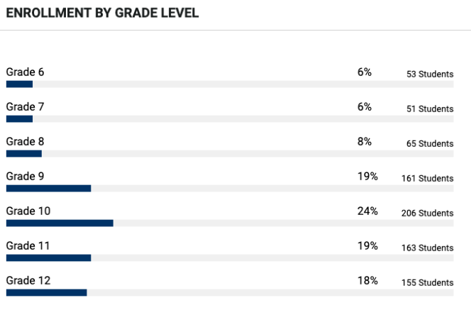 Cardozo Enrollment by Grade Level